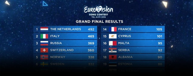 eurovision-results-blog